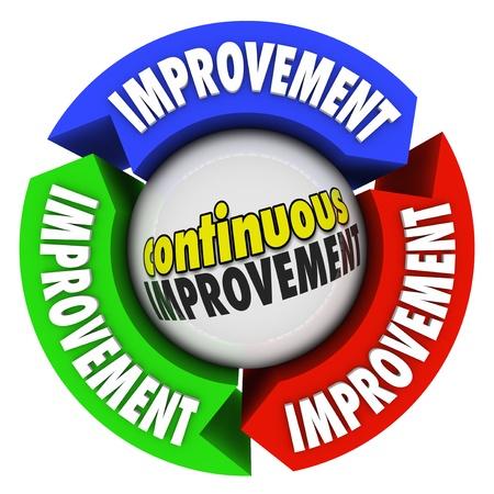 evoluer: Les mots am�lioration continue sur un diagramme circulaire de trois fl�ches pour illustrer croissance constante, les connaissances, les comp�tences et la formation pour am�liorer, changer et �voluer Banque d'images
