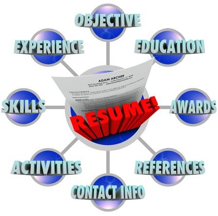 contact info: Le parole curriculum grande e molti termini che devono essere inclusi per ottenere il lavoro - esperienza, competenze, attivit�, obiettivi, istruzione, di riferimento, premi e info di contatto