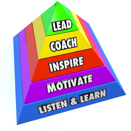 chief executive officers: The roles of a leader or manager as steps on a pyramid including lead, coach, inspire, motivate and listen and learn