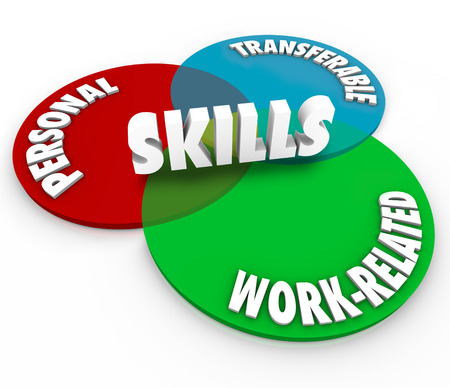 interviewing: Skills word on a venn diagram of three intersecting circles showing the words Personal, Transferable and Work Related to illustrate the different skillsets required by employers on your resume to discuss in an interview for a job Stock Photo