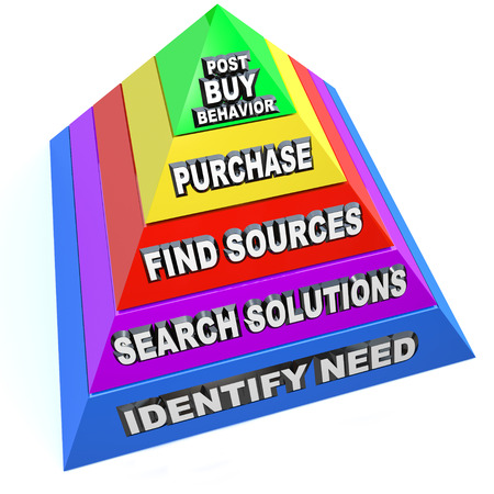 The buying process illustrated by steps on a pyramid, from identify need, search solutions, find sources, purchase to post-buy behavior such as customer feedback to referral sales photo