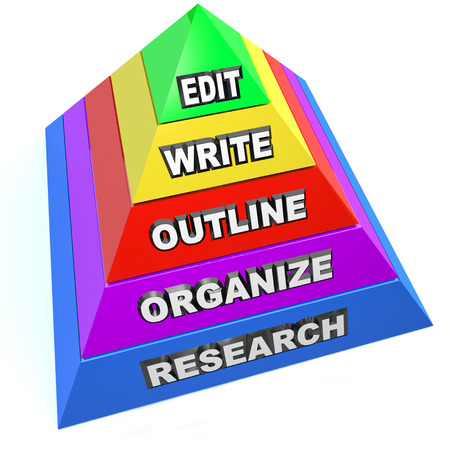 thesis: Edit, Write, Outline, Organize and Research steps on a pyramid