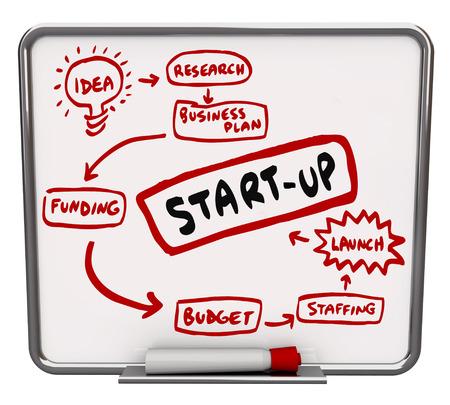 Start Up woord op een whiteboard geschreven als stappen of een schema over hoe je een nieuw bedrijf te starten, waaronder idee, onderzoek, business plan, de financiering, begroting, personeel en de lancering Stockfoto