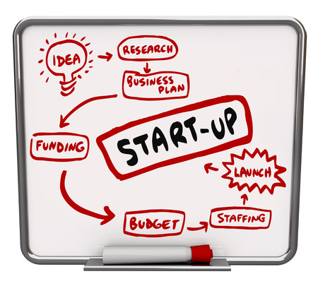 endeavor: Start Up word on a dry erase board written as steps or a diagram on how to launch a new business including idea, research, business plan, funding, budget, staffing and launch