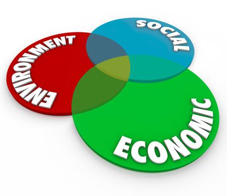 conflictos sociales: Palabras económicos en un diagrama de Venn de la superposición de círculos para ilustrar áreas clave de la RESPONSABILIDAD o prioridades para una sociedad, organización o negocio para el Medio Ambiente, Sociales y