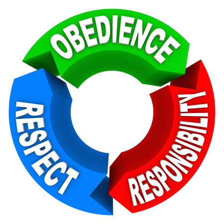 Obedience Respect and Responsibility words on a 3 arrow diagram