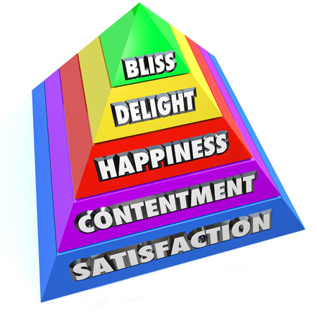 happier: Stages or levels of happiness or joy as words on pyramid steps including satisfaction, contentment, delight and bliss