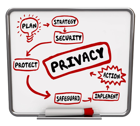 Privacy security or safeguard diagram or flowchart written on a dry erase board as tips, advice or information on making your personal, sensitive data safe and secure photo