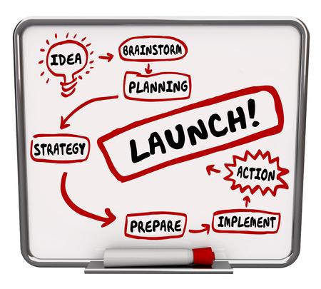 implement: Lancio parola su una lavagna a secco con passaggi per un nuovo inizio business di successo tra cui idea, brainstorm, piano, strategia, la preparazione, l'attuazione, l'azione Archivio Fotografico