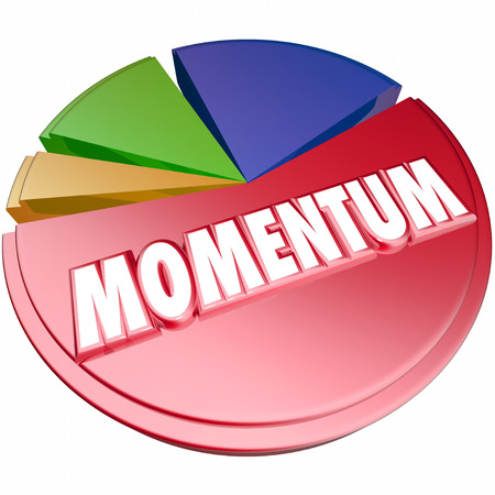 momentum: Momentum word in 3d letters on a pie chart to measure forward progress and movement