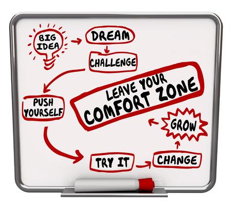 Leave Your Comfort Zone Plan oder Diagramm Flussdiagramm, wie zu ändern, zu wachsen und schieben sich zu verbessern und erfolgreich zu sein Standard-Bild