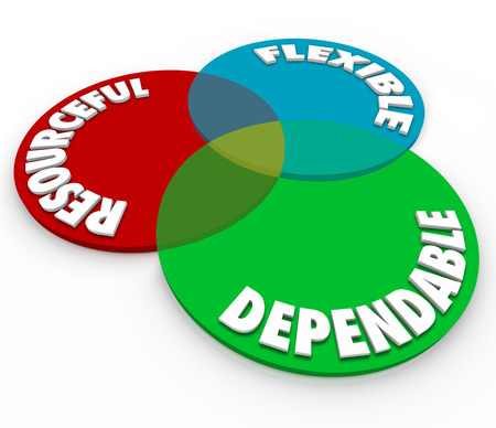 resourceful: Dependable, Resourceful and Flexible words on a 3d venn diagram to illustrate an employee, staff person or worker with ideal qualities for a job or task