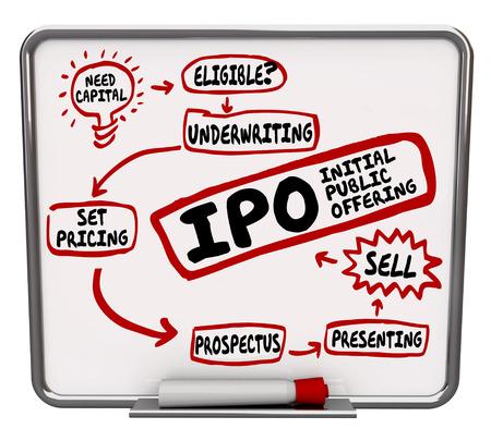 기업 공개로 새로운 시작 회사의 주식을 판매하는 단계와 명령을 나타내는 건조 지우기 보드 IPO 단어
