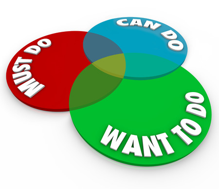 want: The words Must Do, Can Do and Want to Do on a venn diagram of three circles to illustrate a task, job or work project that is your top priority Stock Photo