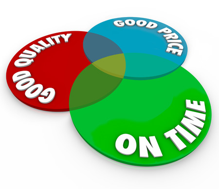 overlapped: Good Price and Quality with On Time service as words on a venn diagram of three circles to illustrate perfect customer support or products