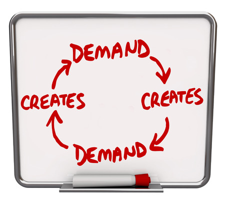 dry erase: Demand creates more with arrows connecting the words on a diagram written or drawn on a dry erase board to show the cycle of repeating customer desire