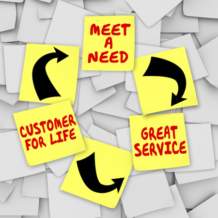 fulfillment: Meet a Need, Great Service and Customer for Life words written on sticky notes in a diagram showing a process or system for marketing and growing your business Stock Photo