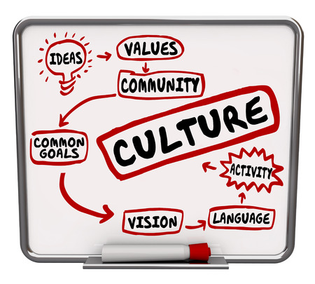 common vision: Culture word and related terms such as heritage, language, ideas, common goal, and vision on a dry erase or message board Stock Photo