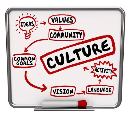 cooperativismo: Palabra cultura y términos relacionados como el patrimonio, el lenguaje, las ideas, objetivo común, y la visión de un borrado o un mensaje tabla seca