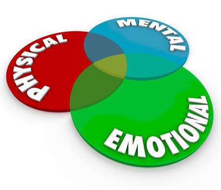 Palavras físicas, mentais e emocionais em um diagrama de venn para ilustrar o equilíbrio total da mente, corpo e alma ou espírito, saúde e bem-estar Foto de archivo