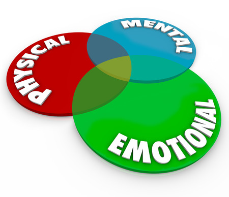 physical: Physical, Mental and Emotional words on a venn diagram to illustrate total balance of mind, body and soul or spirit health and wellbeing