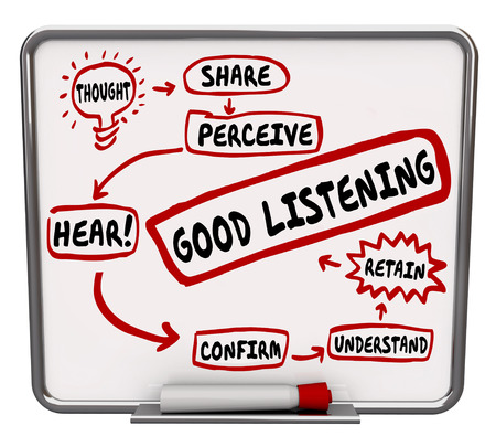 personas escuchando: Las buenas palabras de escucha escritas en un diagrama de flujo pizarra para ilustrar los pasos para aprender y retener nuevas lecciones, capacitaci�n, mensajes y la comunicaci�n