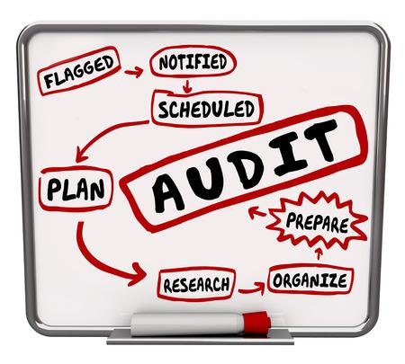 auditoría: Pasos de auditoría elaborados en un diagrama de borrado en seco o tablero de mensajes de proceso que muestra para preparar o prepárate para la revisión financiera de su presupuesto