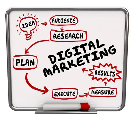 plataforma: Palabras de Marketing Digital escritas o dibujadas en un flujo de trabajo, organigrama o diagrama para ilustrar un plan o estrategia para la publicidad en los nuevos medios o tecnología Foto de archivo