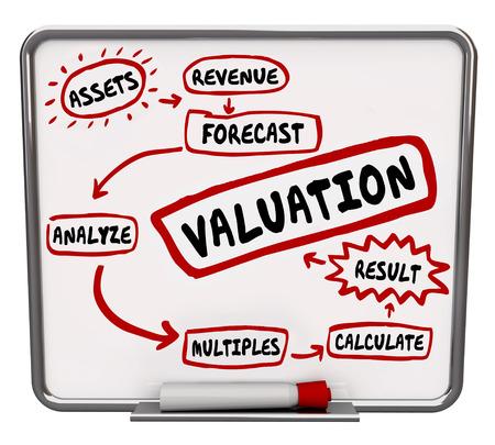 Valuation formule berekenen bedrijf of onderneming netto waarde of de waarde te illustreren uitzoeken activa, inkomsten en veelvouden in de verkoop van de organisatie