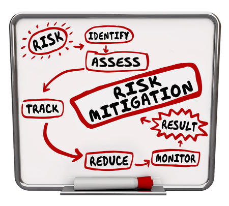 Risk Mitigation process, system or procedure drawn on a dry erase message board to illustrate the steps of preventing injury and lawsuits by reducing liability Foto de archivo