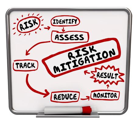 Risikominderung Prozess, System oder Verfahren auf einem trockenen löschen Message Board gezogen zeigen die Schritte der Verletzung zu verhindern und Klagen von Haftung reduziert