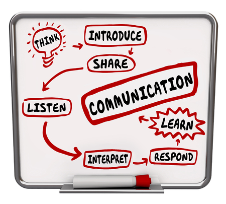 kommunikation: Kommunikation ord på ett arbetsflöde diagram för effektiv process för att dela information Stockfoto