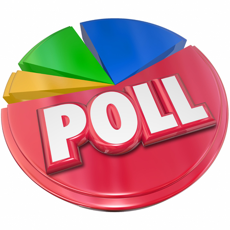 conclude: Poll word in red 3d letters on a pie chart to illustrate opinions, voting and election results survey