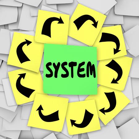 스티커 메모 메시지 보드의 시스템 단어는 공식적인 프로세스 나 절차를 설명하기 위해