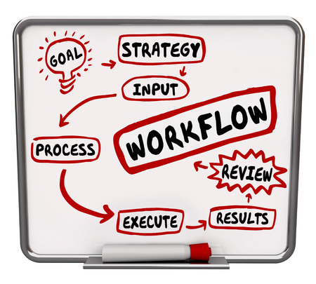 written: Workflow diagram drawn or written on a dry erase board to illustrate a system, process or procedure for performing work, tasks or jobs