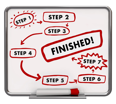 finished: Steps Process Finished Procedure Board Marker Words 3d Illustration