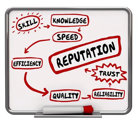 trustworthiness: Reputation Erase Board Skill Knowledge Trust 3d Illustration