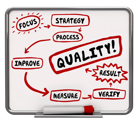 characteristic: Quality Improvement Process Better Results Workflow Diagram 3d Illustration