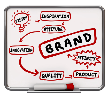 affinity: Brand Company Product Marketing Diagram Workflow 3d Illustration Stock Photo
