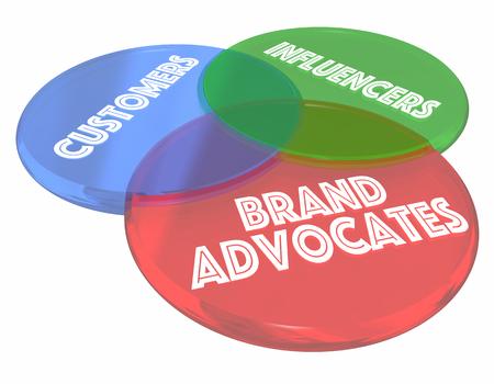 persuade: Brand Advocates Customers Influencers Venn Diagram 3d Illustration