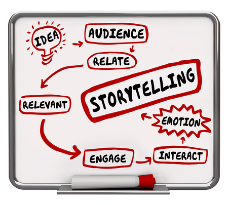 Storytelling Diagram Process Plan Relevant Emotion 3d Illustration