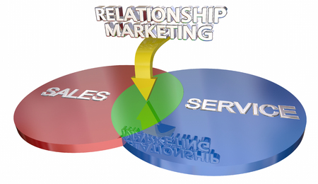 Relationship Marketing Sales Customer Service Venn Diagram 3d Illustration