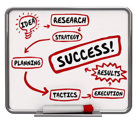 Success Diagram How to Achieve Results Planning 3d Animation