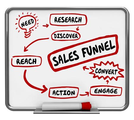 Sales Funnel Convert New Customers Lead Nurturing 3d Illustration