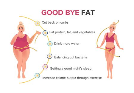 Poster several steps for weight loss. A girl with a big figure and slim after a diet and a healthy lifestyle. Weight loss vector illustration Vektorgrafik