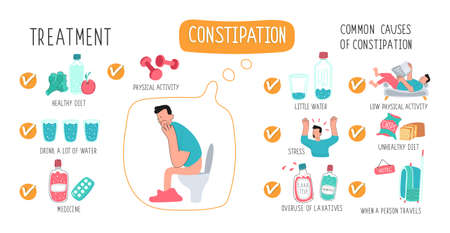 Medical poster 10 causes of constipation in humans. Illustrations of medicines, laxatives, bacteria, depressed girl, pills, fiber, dumbbells, suitcase, water bottles, junk food