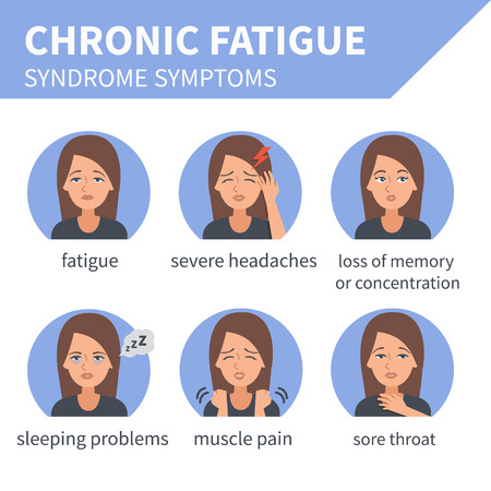 sleepiness: Chronic fatigue syndrome vector infographic. Chronic fatigue syndrome symptoms. Infographic elements.