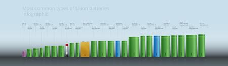 リチウム イオン電池アキュムレータ - インフォ グラフィック、写実的な設計の最も一般的な種類