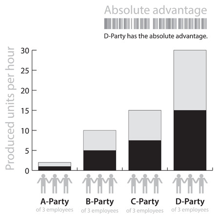 absolute: Illustration of the term  absolute advantage . EPS 10 Vector. Illustration