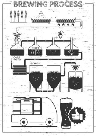 完全なビール醸造過程のイラスト。